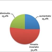VINO, GLI ITALIANI LO PREFERISCONO AL RISTORANTE: I DATI FIPE A VINITALY